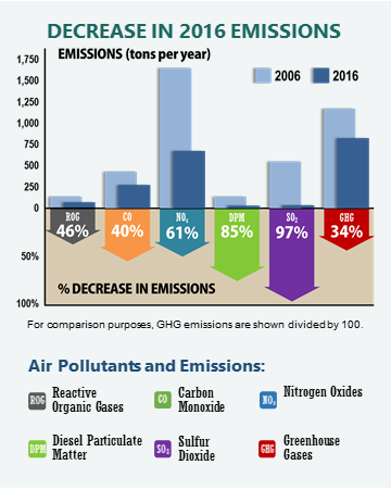 Maritime-Environment 2016 decreased emissions graphic
