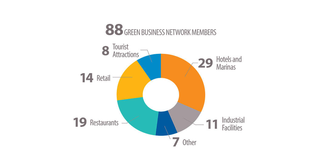 Green Business Network member types