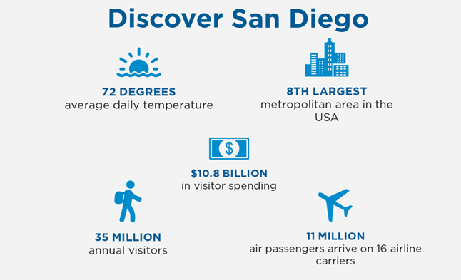 Discover San Diego RFP graphic